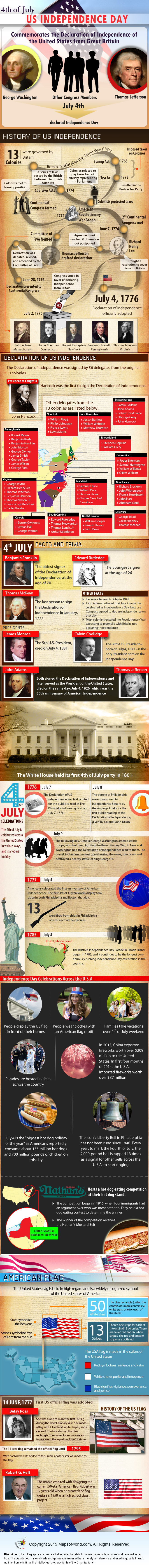 To Be Simply Happy: Independence Day Factoids