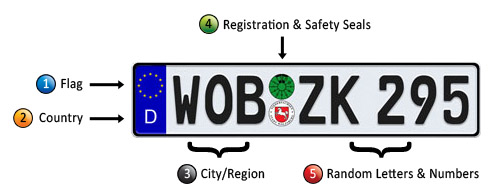 To Be Simply Happy: European License Plate Decoder